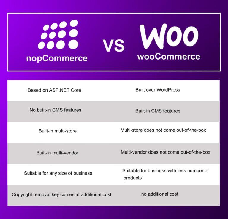 comparison of nopcommerce & woocommerce